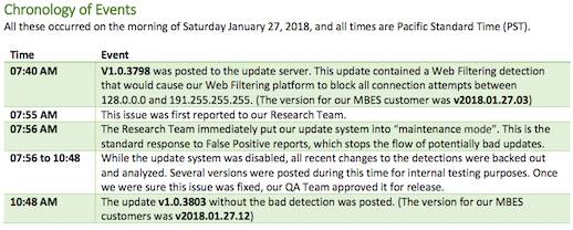 Malwarebytes timeline