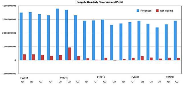 Seagate_Q2fy2018_results