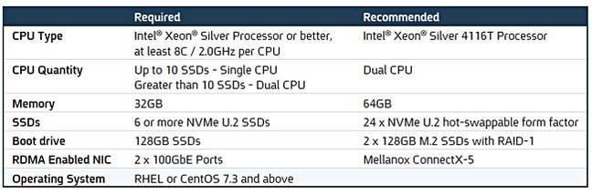 E8_SW_server_needs