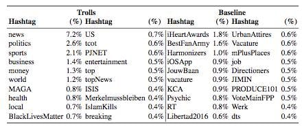 Top tweet hashtags: Russian trolls vs. baseline users