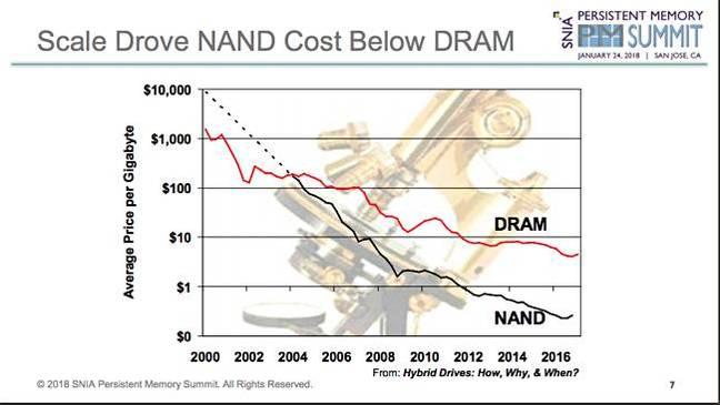 Handy_NAND_DRAM_Crossover