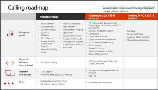 Microsofts calling roadmap