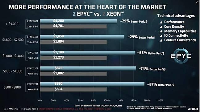 EPYC_Performance