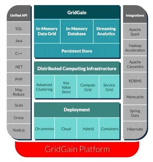 Gridgain_stack