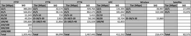 ACCC data on all NBN connections, Dec 31, 2017