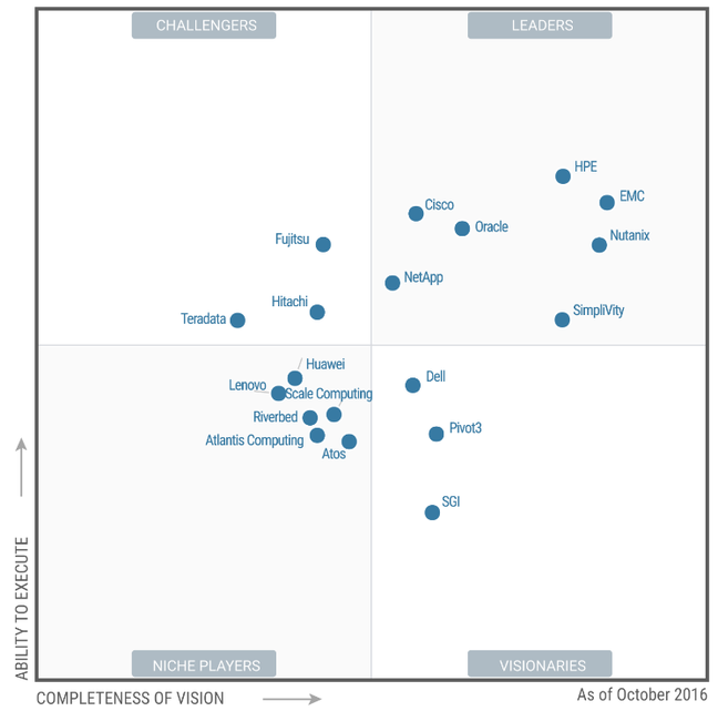 gartner HCI magic quadrant 2016