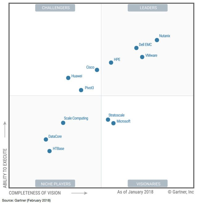 gartner hci magic quadrant