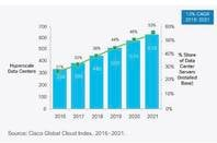 Cisco hyperscale cloud forecast