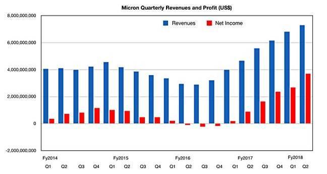 Micron_Revenues_to_Prelim_Q2fy2018