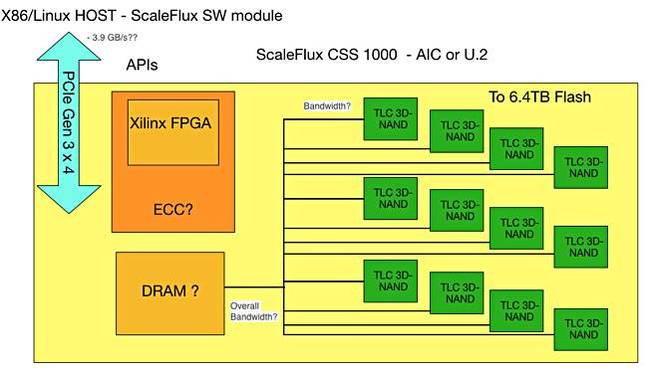 ScaleFlux_card_architecture