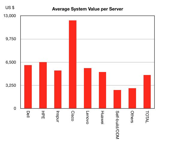 ASP per server Gartner Q3 cy2017