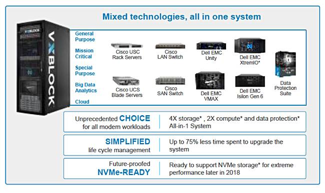 Three become one: Dell EMC's VxBlock range is now a