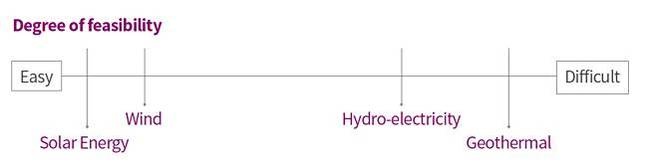 IHS_Renewable_sources