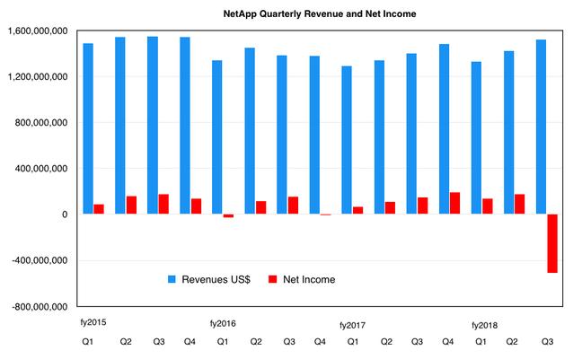 NetApp_revenues_to_Q3fy2018