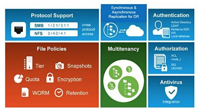IBM_Spectrum_NAS_features