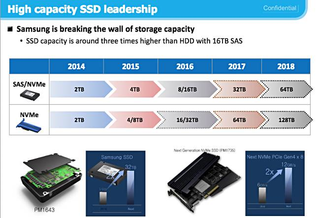 Samsung Announces Production Of the PM1643, The Industry's Largest Capacity SAS SSD