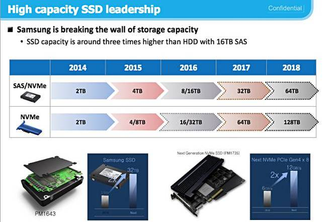 Hot NAND: Samsung wheels out 30TB SSD monster • The Register