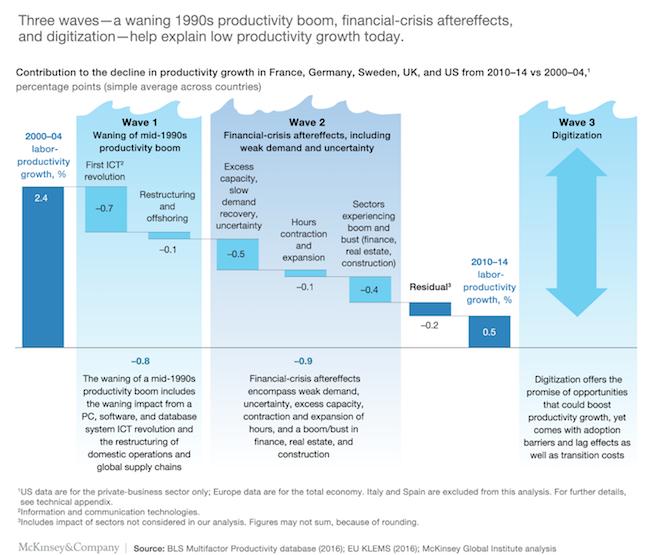 productivity waves graph illustration