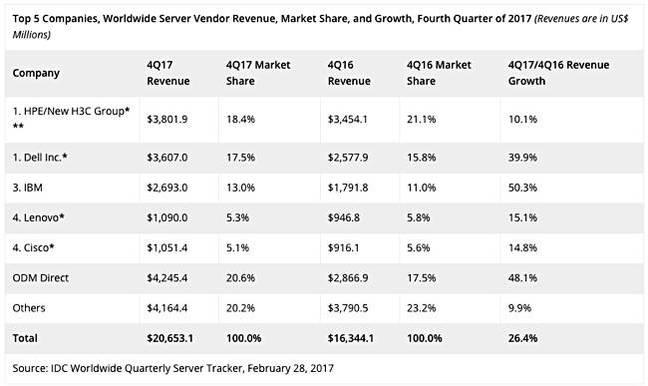 IDC_Q4_2017_Server_revenues_by_vendor