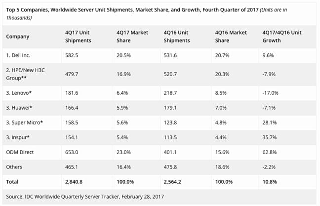 IDC_Q4_2017_Server_unit_ships
