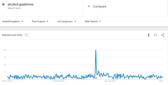 Google Trends alcohol guidelines