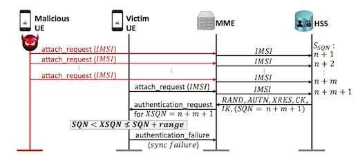 Authentication synchronisation failure attack