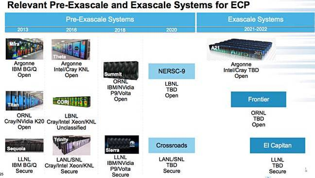 ECP_new_exascale_supers_Mar_2018