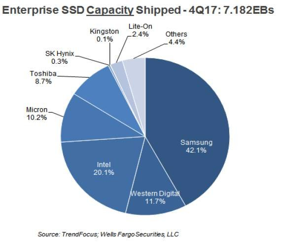 ESSD_Capacity_share_pie_chart_Mar_2018