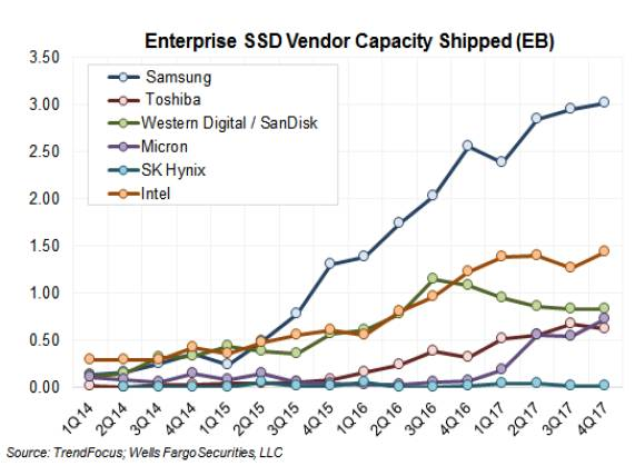 ESSD_Capacity_trends_chart_Mar_2018