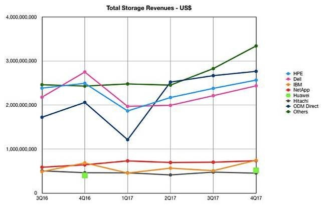 IDC_4Q17_ww_Enterprise_Storage_tracker
