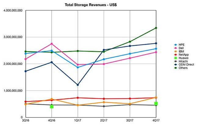 IDC_4Q17_ww_Enterprise_Storage_tracker