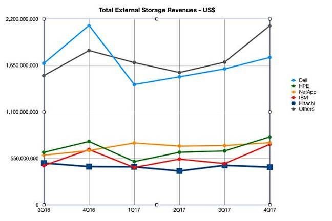 IDC_4Q17_ww_Enterprise_Storage_tracker_external_storage