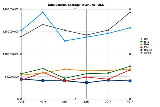 IDC_4Q17_ww_Enterprise_Storage_tracker_external_storage