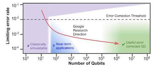 Quantum performance curve chart