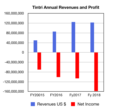 Tintri_full_year_results_To_fy2018