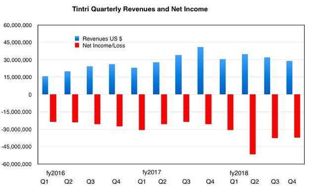 Tintri_results_To Q4fy2018
