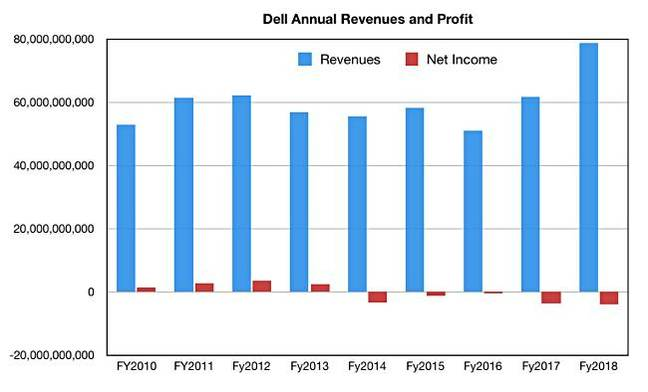 DEll_Revenues_to_fy2018