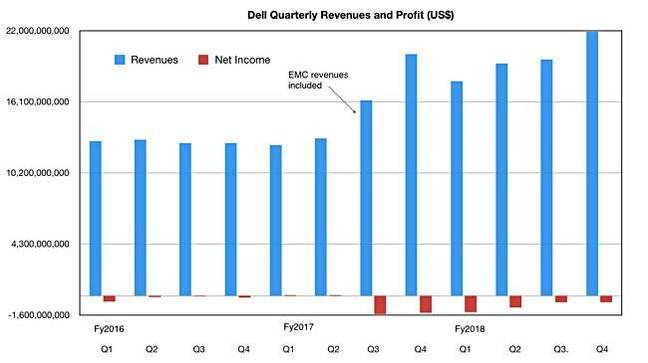 DEll_Revenues_to_Q4fy2018