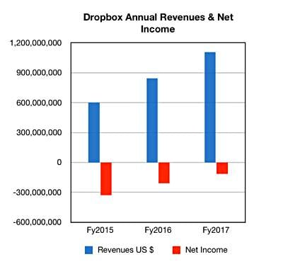 Dropbox_Annual_Revs_to_FY2017