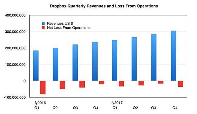 Dropbox_quarterly_results
