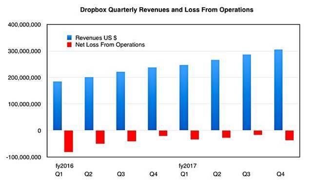 Dropbox_quarterly_results
