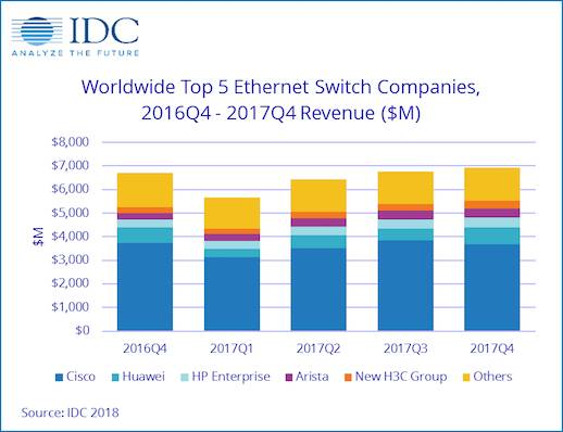 IDC switching market share