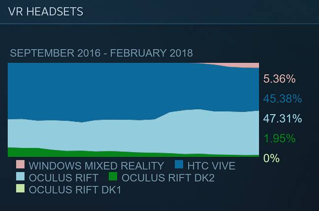 Steam Feb 2018 VR Statistics (credit: Steam)