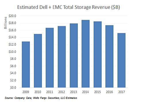 Dell_EMC_Storage_revenues_by_year_2009_2017