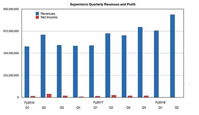Supermicro_Quarterly_revenue_history