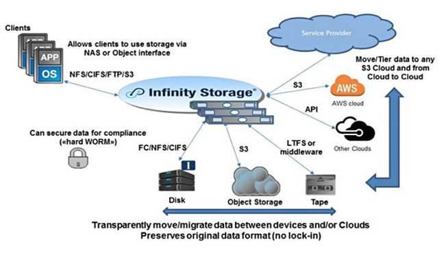 Infinity_Storage_Schematic