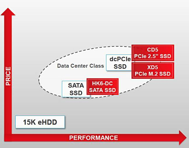 Tosh_datacentre_SSD_Trio