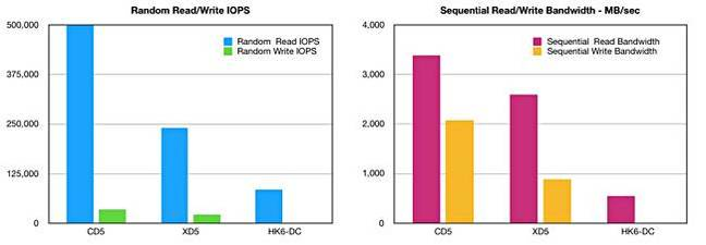 Tosh_datacentre_SSD_Trio_performance