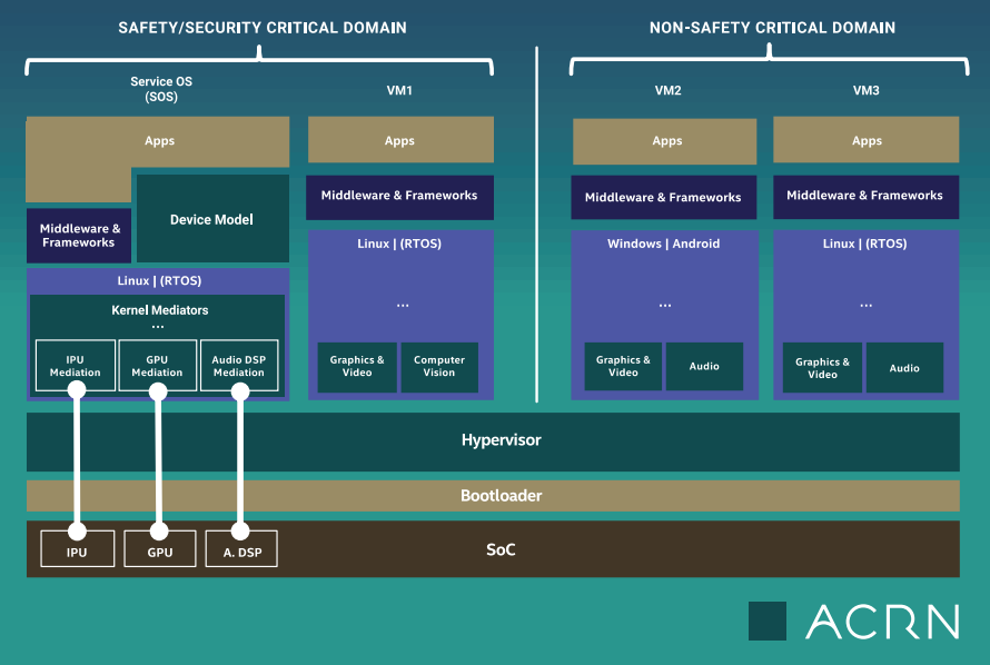 Linux Foundation Backs New Acrn Hypervisor For Embedded And Iot